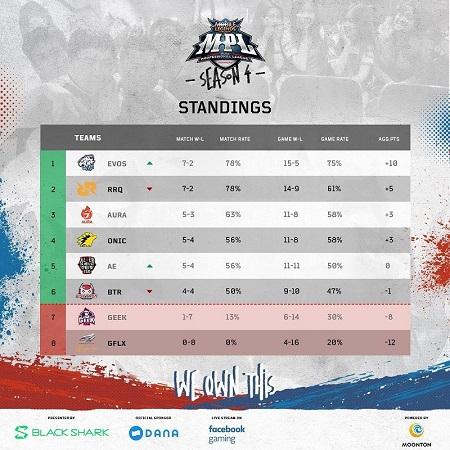 MPL S4 Week 5: Laju Mulus EVOS Esports dan RRQ!