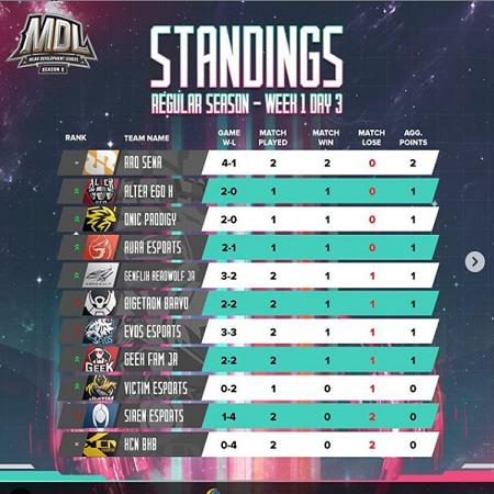 RRQ Sena Pimpin Minggu Perdana MDL Season 2