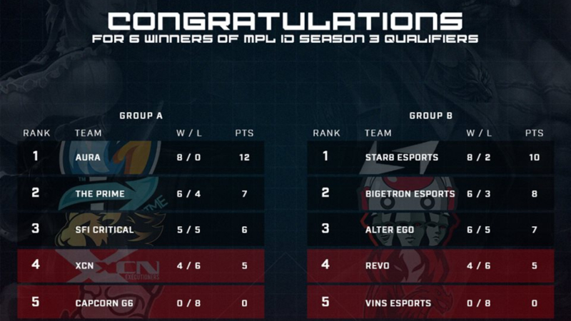 Duel Sengit MPL S3 Final Qualifier, Tim Mana Berhak Lolos?