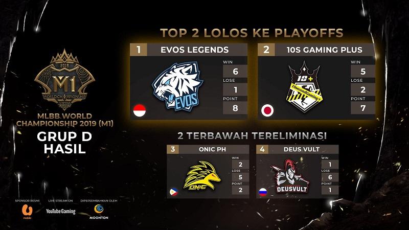 Taklukkan 3 Negara, EVOS Legends Siap Berlaga di Playoff!