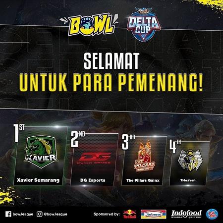 Xavier Semarang Rebut Gelar Delta Cup: MLBB