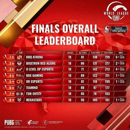PMWL East Finals 2020 - Persaingan Merebut Posisi Pertama