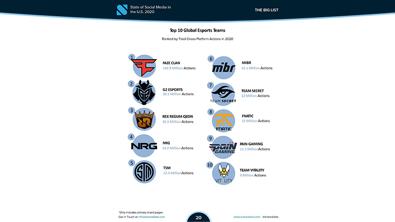 RRQ Tembus 3 Besar Organisasi Esports dengan Media Sosial Teraktif di Dunia!