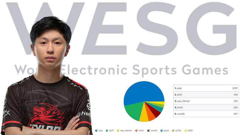 Menanti Tuah xccurate Bersama Recca Esports di WESG 2017