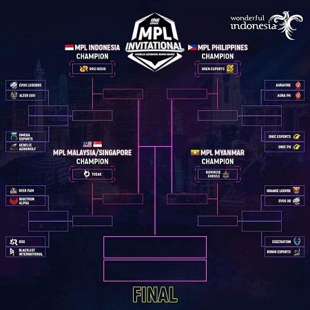 Undian MPL Invitational, Tantangan RRQ Buat Skuad Baru EVOS!