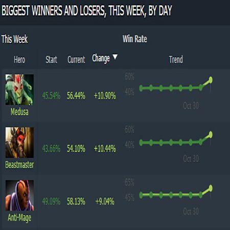 Baru Sehari Update, Tiga Hero DOTA 2 Ini Melejit Winrate-nya!