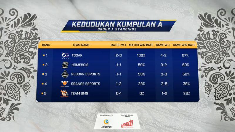 Belum Terkalahkan di Grup A MPL Malaysia, Todak